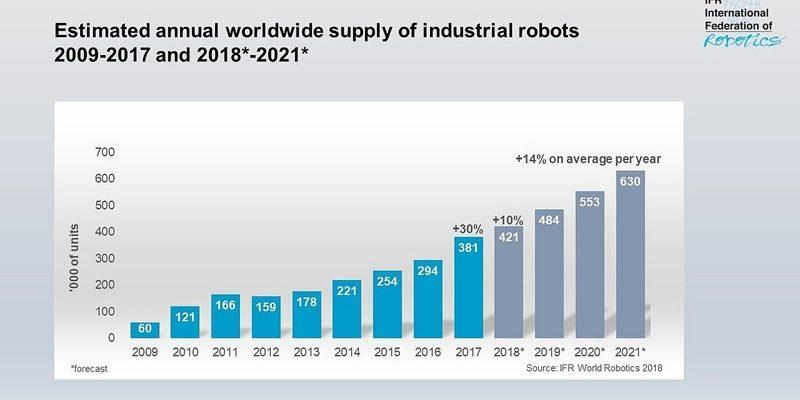 üretimde robot otomasyonun önemi